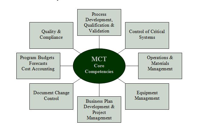 MCT's core competencies